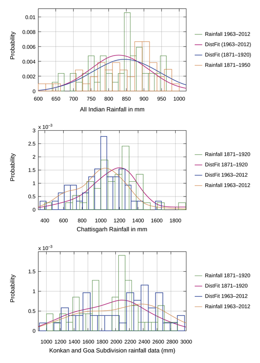 trends in indian rainfall N below-average rainfall in what is normally the driest time of the year august 2018 forecast mean upper -air pattern upper-air anomalies.